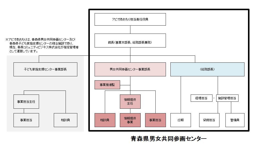H30年組織図
